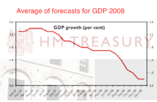 Average of GDP forecasts