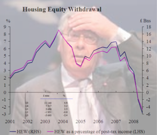 Housing Equity Withdrawal