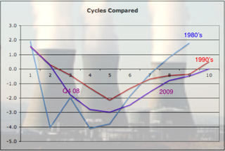 GDP Cycles