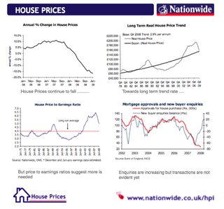 Nationwide House Prices png