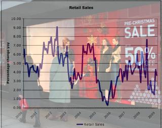 Retail Sales Jan 08