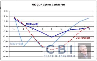 CBI GDP