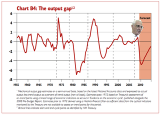 The Output Gap