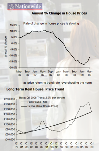 Nationwide House Prices May