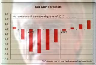 CBI June Forecast