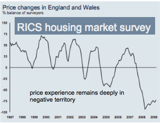 RICS Housing Market Survey