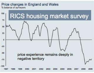 RICS Housing Market Survey