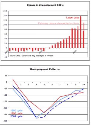 UK Unemployment March