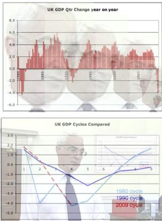 UK GDP