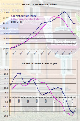 UK USA House Prices