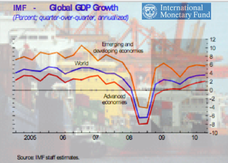 IMF World GDP