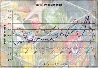 Inflation June