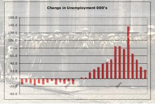 Unemployment June