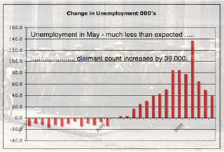 UK Unemployment May