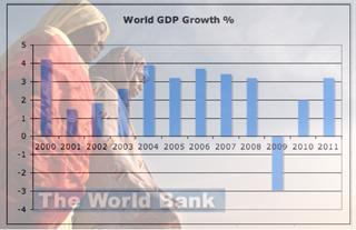 World GDP