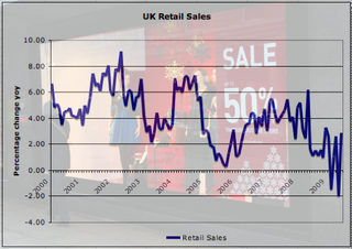 Uk Retail Sales June