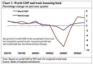 World GDP and World Trade