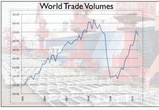 World Trade Volumes