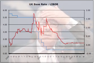 Base Rates LIBOR