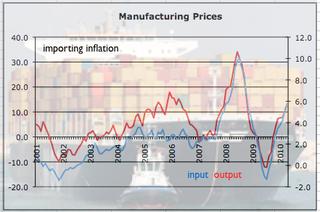 PPi Inflation April 2010