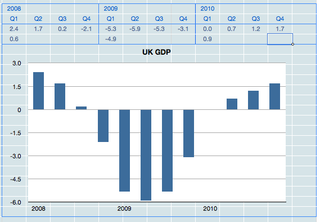 UK GDP Data Q1 2010