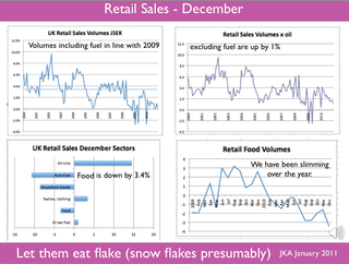 Retail Sales December