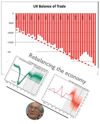 Rebalancing the economy