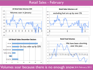 Retail Sales January
