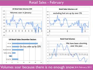Retail Sales January