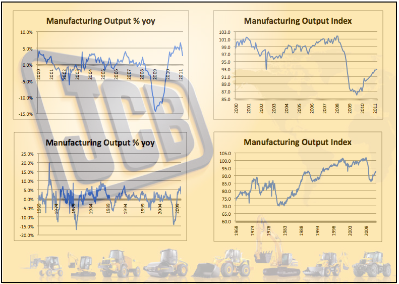 JCB and Manufacturing