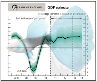 Bank of England GDP
