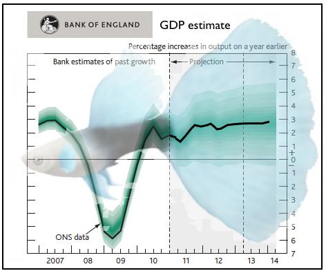 Bank of England GDP
