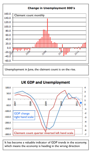 UK Unemployment and GDP