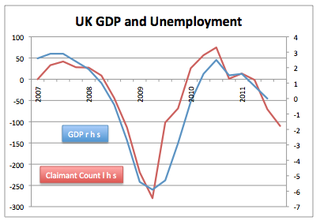 UK GDP and Claimaint Count