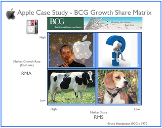 Apple and the Growth Share Matrix