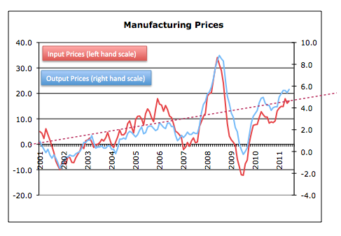 Manufacturing Prices