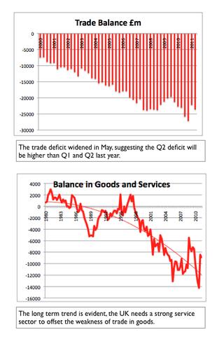 UK Trade Balance