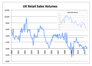 Retail Sales Volumes June