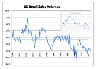Retail Sales Volumes June
