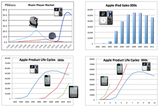 Apple Product Life Cycles