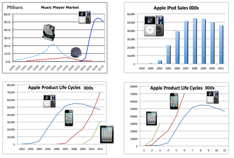 product life cycle of apple iphone 3g Life entertainment travel apple won't do major iphone redesigns every 2 years apple is moving away from its traditional two-year upgrade cycle.