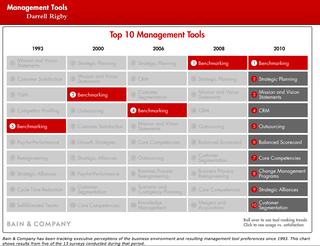 Bain Top Ten Management Tools