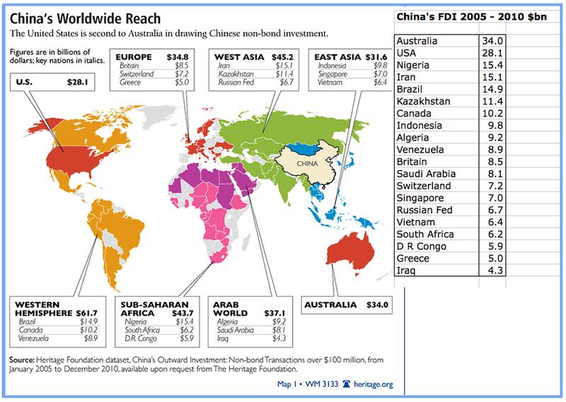 China's FDI